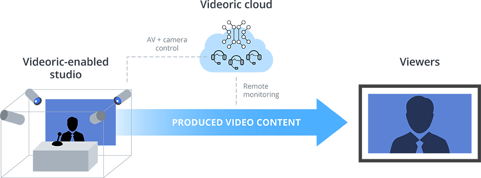 Complete video production service